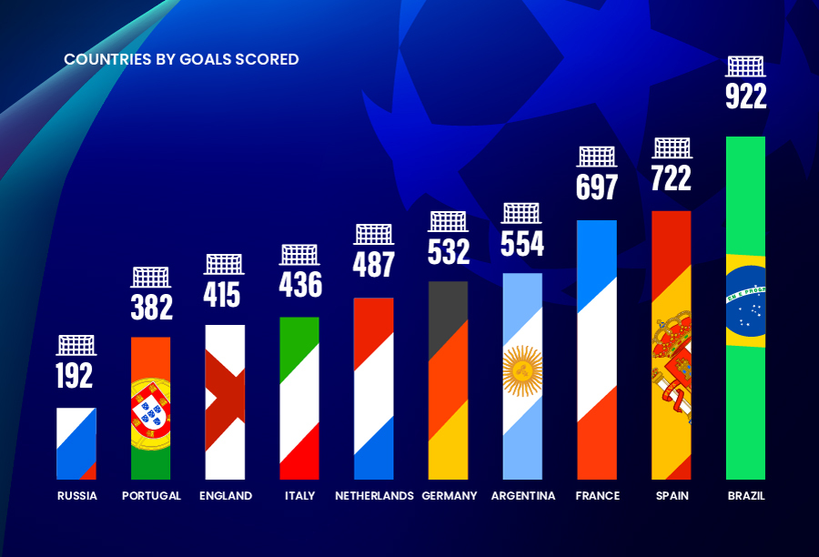 Top 10 goal scoring countries in UCL