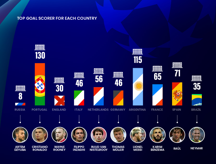 Top UCL scorers per country