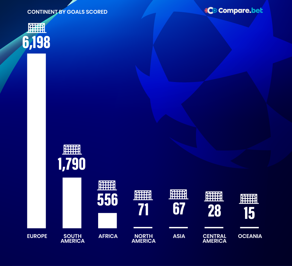 Top UCL scorers by continent
